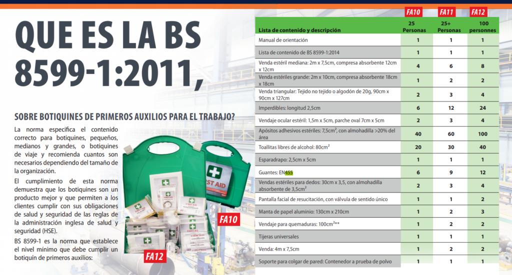 contenido correcto botiquin primeros auxilios 1024x551 - Normativas sobre los guantes de seguridad