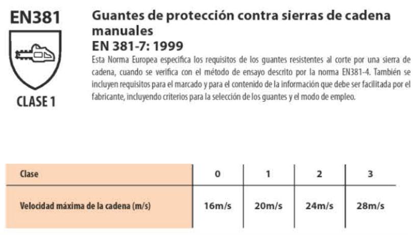 guantes de proteccion contra sierras de cadena manuales - Normativas sobre los guantes de seguridad