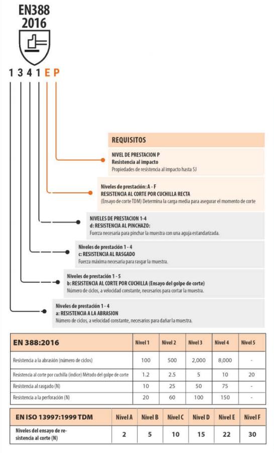 normativa en 388 2016 1 - Normativas sobre los guantes de seguridad