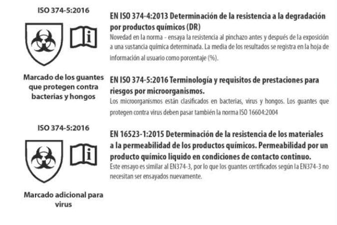 normativa para guantes de seguridad productos quimicos - Normativas sobre los guantes de seguridad