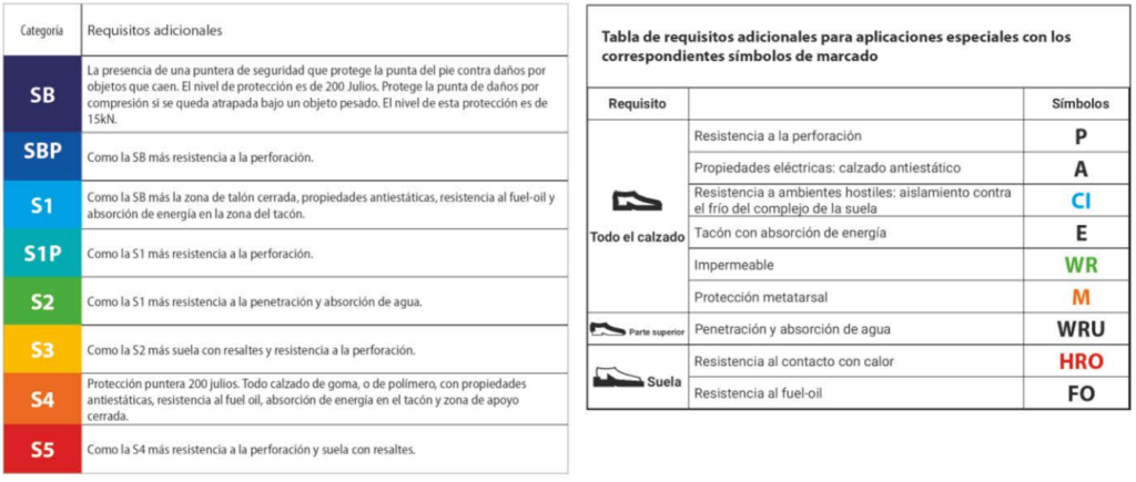 tabla de requisitos y normativas calzado de seguridad 1024x435 - Normativas sobre el calzado laboral y de seguridad.